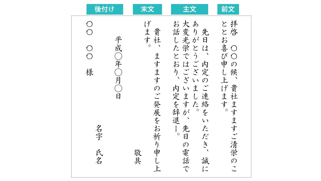 手紙の構成図