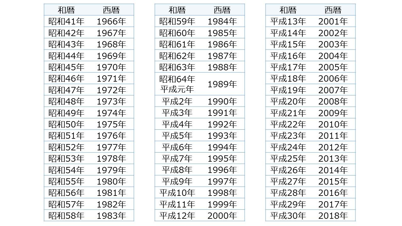和暦西暦変換表