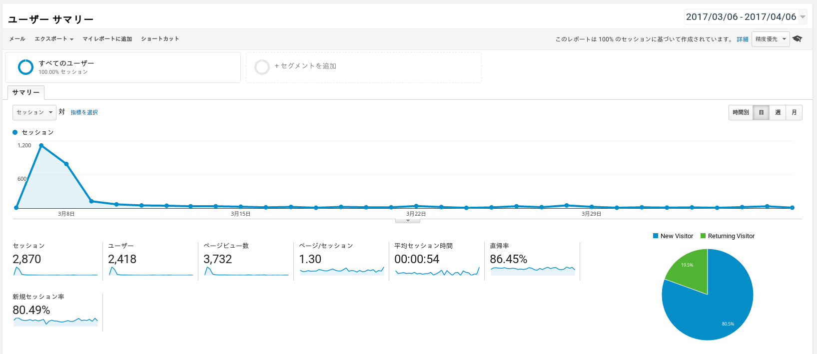 Koipun Site Traffic on Google Analytics